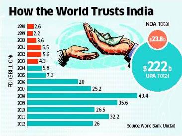 Courtesy: Economic Times