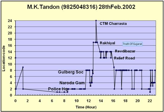 MK Tandon's Location Graph