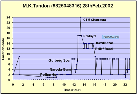 MK Tandon's Location Graph